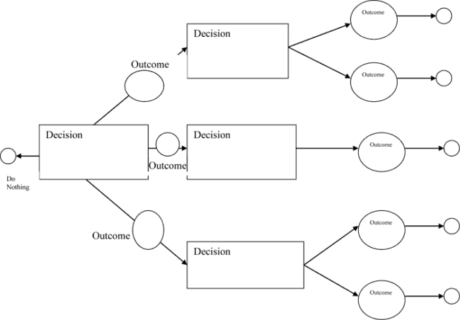 Decision tree templates word templates docs decision tree is the best tool to analyze all possible alternatives to a decision or solution that a business or company is about to apply friedricerecipe Choice Image