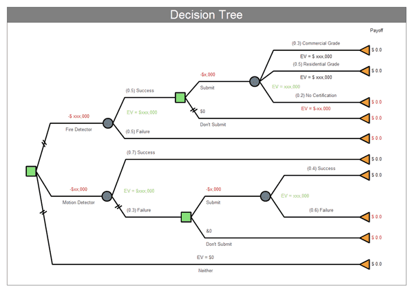 This image has an empty alt attribute; its file name is Decision-Tree-template-free-08803.png